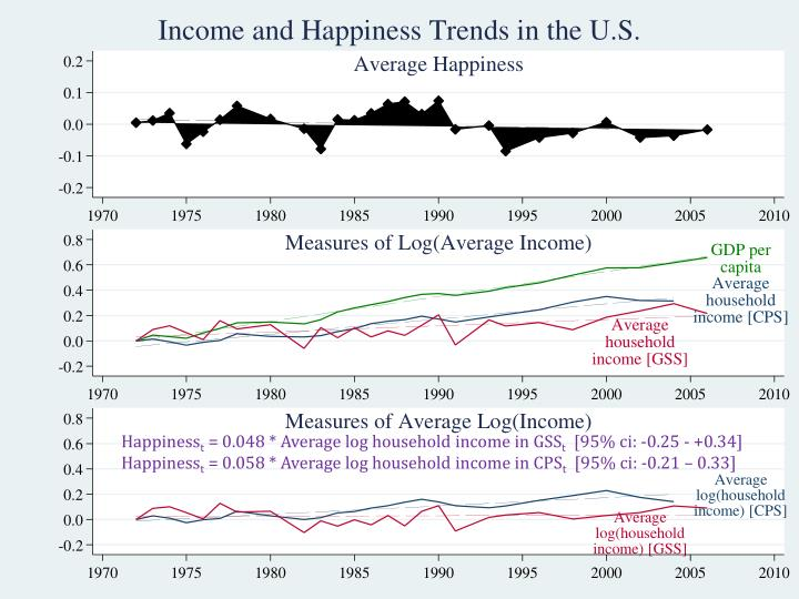 USA: Is it surprising that happiness hasn't grown?