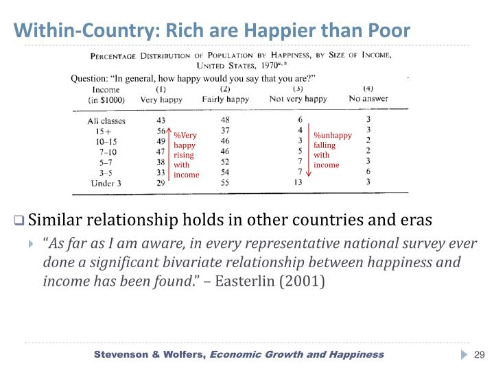 Within-Country: Rich are Happier than Poor
