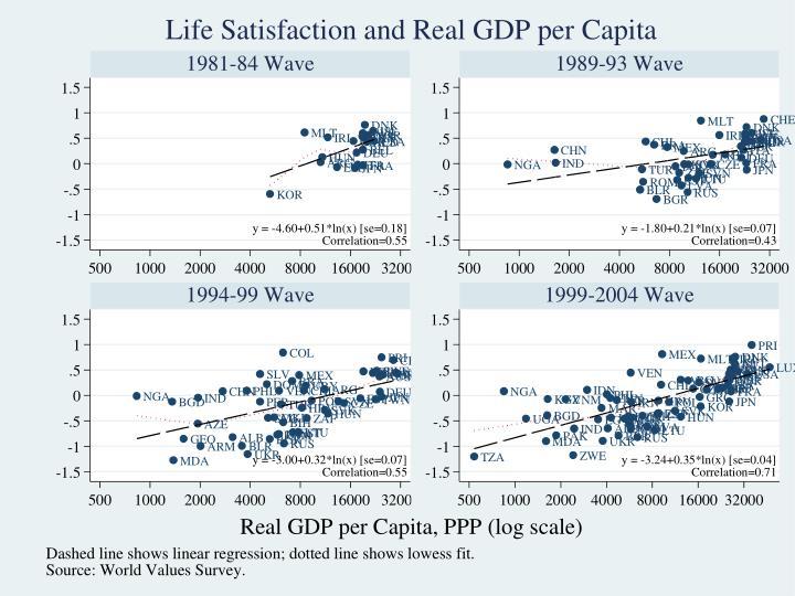 World Values Survey: 1981-2004