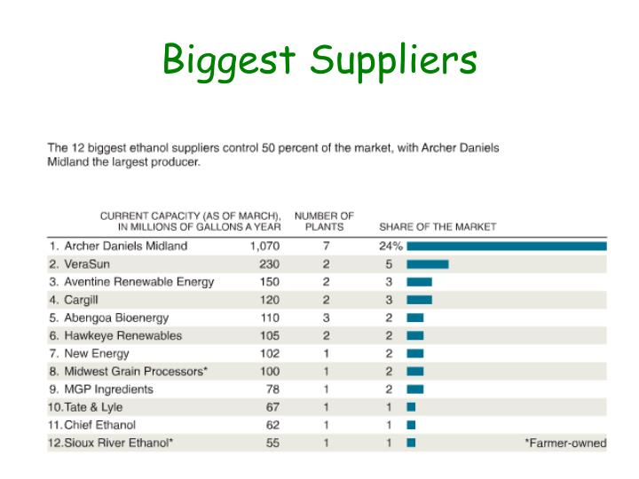 Biggest Suppliers