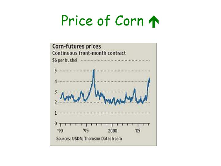 Price of Corn