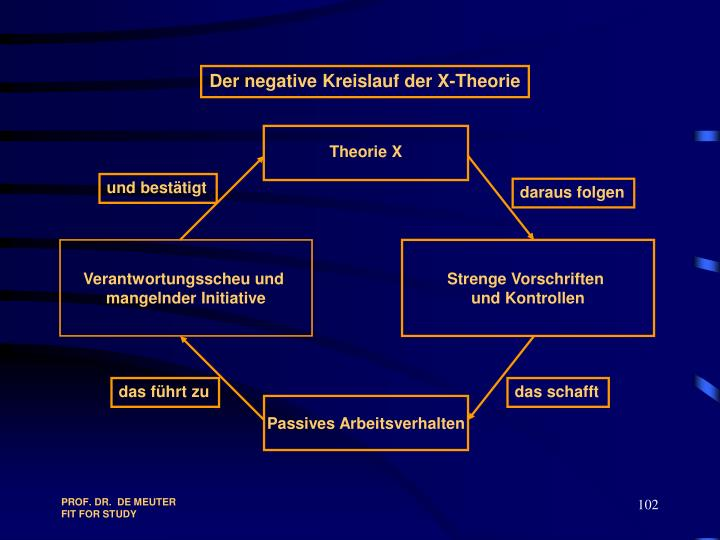 Der negative Kreislauf der X-Theorie