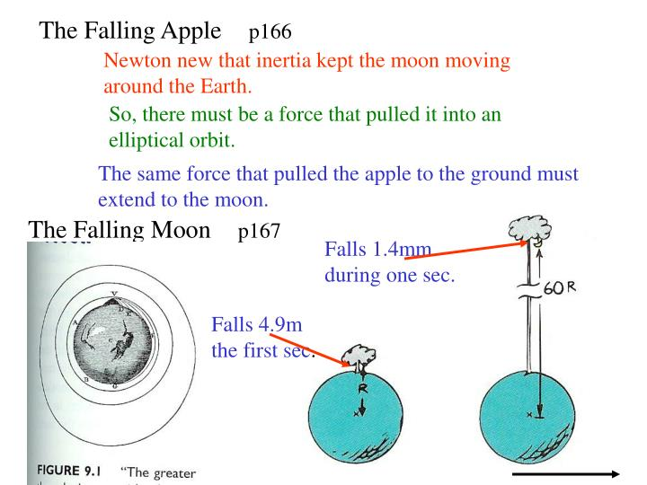The Falling Apple