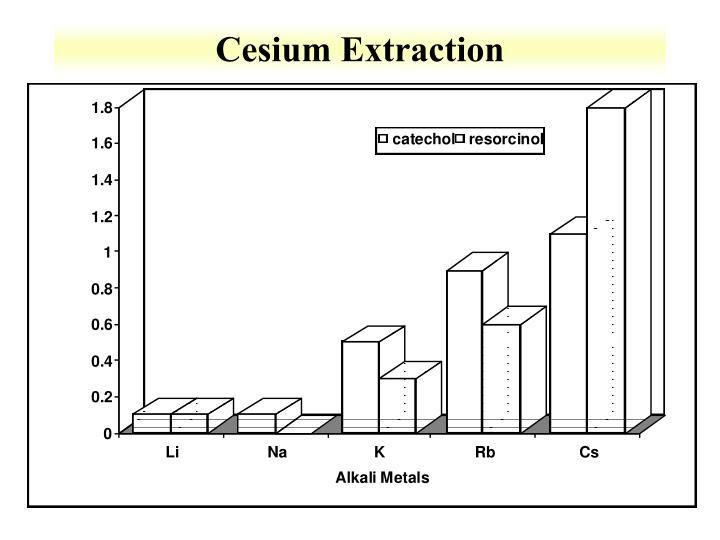 Cesium Extraction