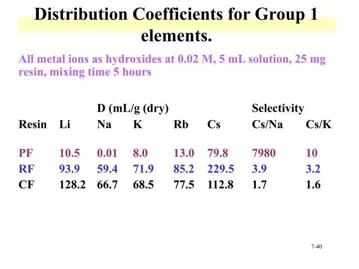 Distribution Coefficients for Group 1 elements.