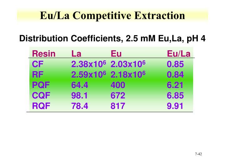 Eu/La Competitive Extraction