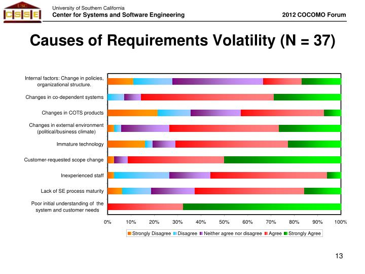 Causes of Requirements Volatility (N = 37)