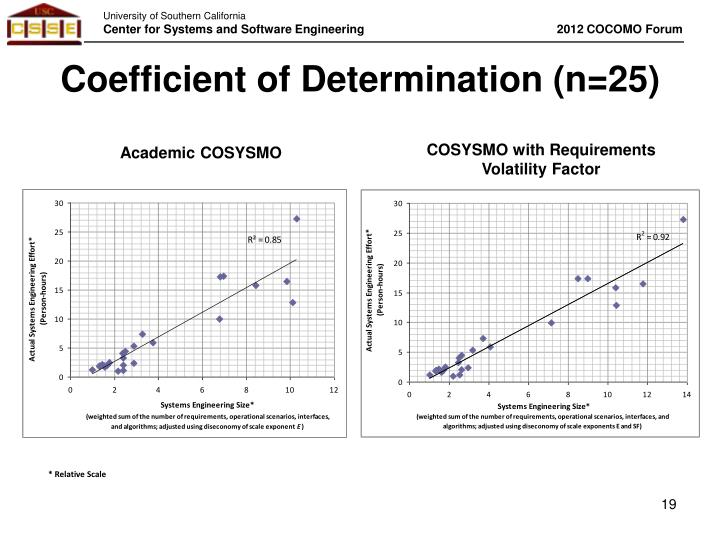 Coefficient of Determination (n=25)