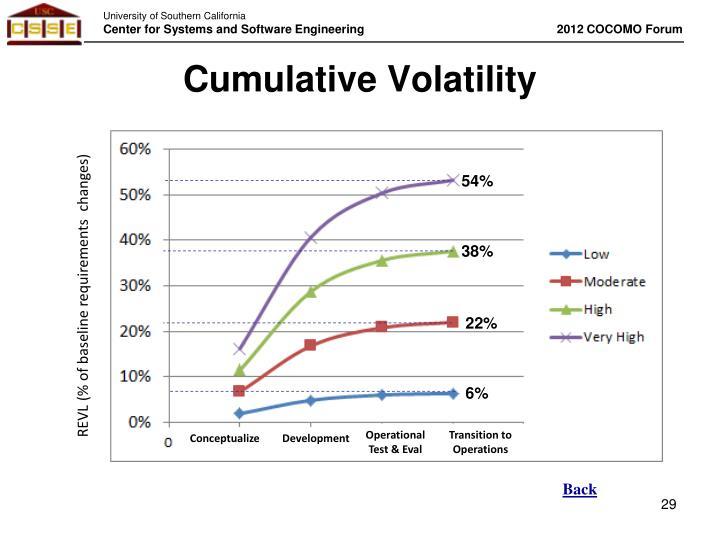 Cumulative Volatility