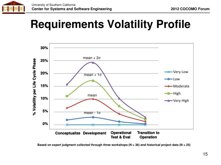Requirements Volatility Profile