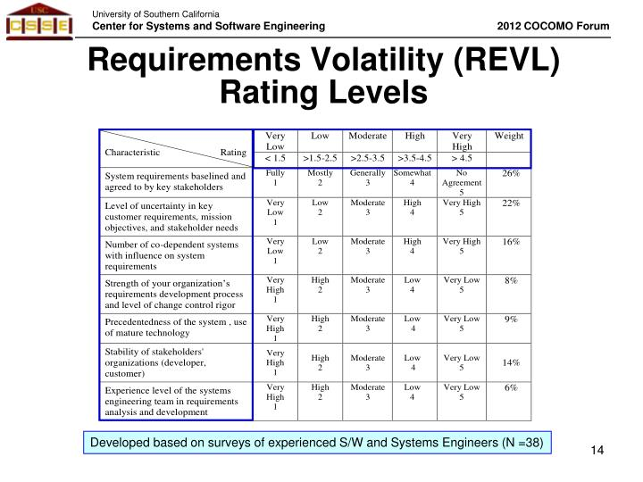Requirements Volatility (REVL)