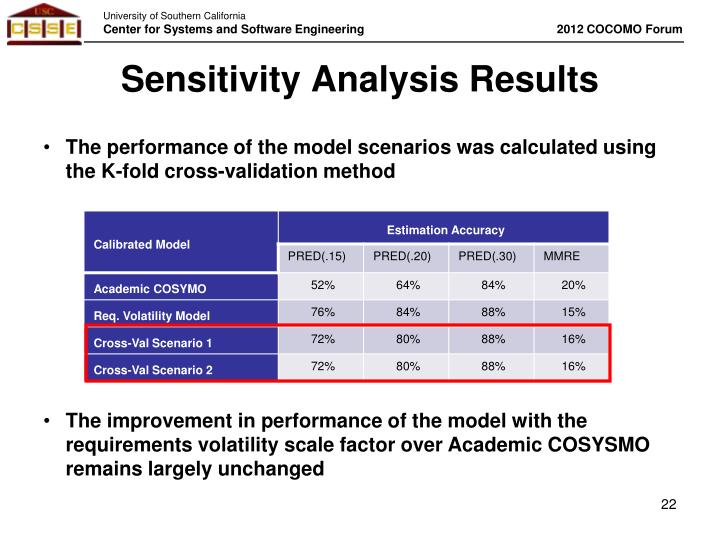 Sensitivity Analysis Results