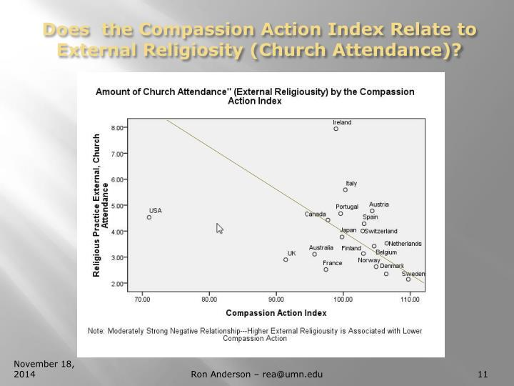 Does  the Compassion Action Index Relate to External Religiosity (Church Attendance)?