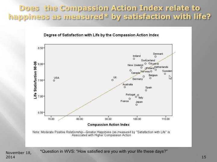 Does  the Compassion Action Index relate to happiness as measured* by satisfaction with life?
