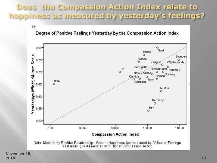 Does  the Compassion Action Index relate to happiness as measured by yesterday's feelings?