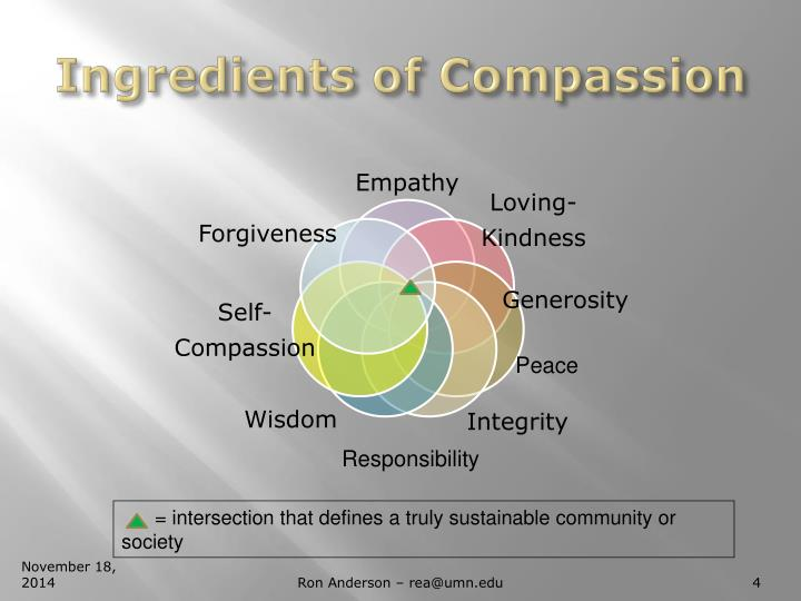 Ingredients of Compassion