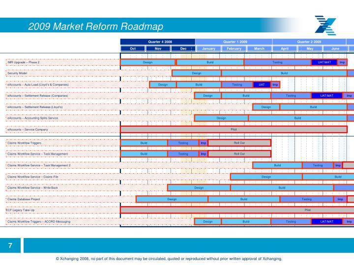 2009 Market Reform Roadmap