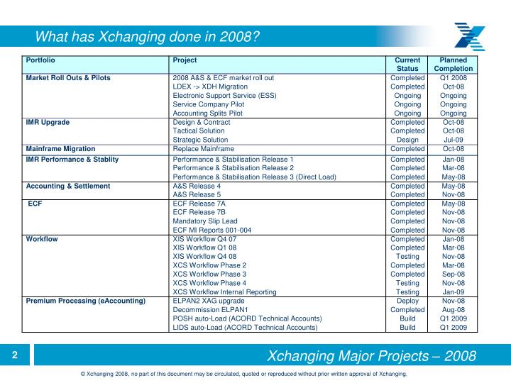 What has Xchanging done in 2008?