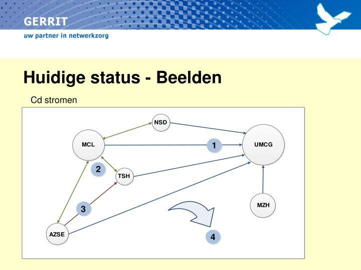 Huidige status - Beelden