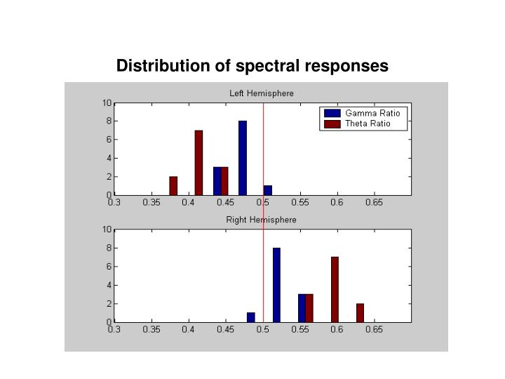 Distribution of spectral responses