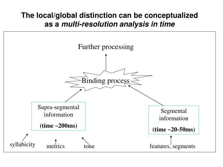 The local/global distinction can be conceptualized