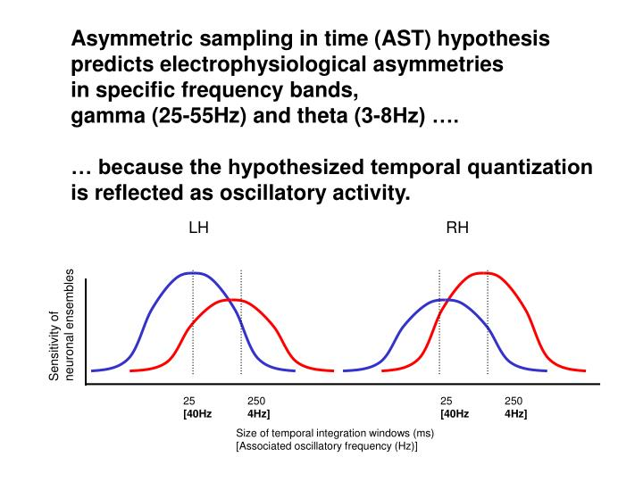 Asymmetric sampling in time (AST) hypothesis