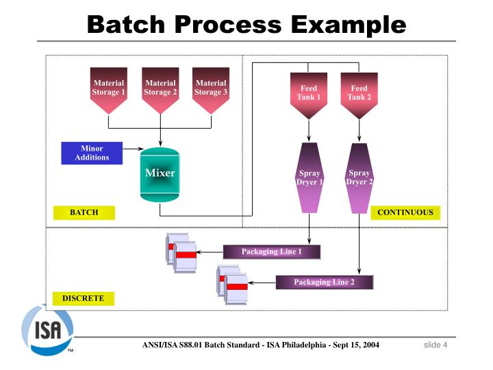Batch Process Example