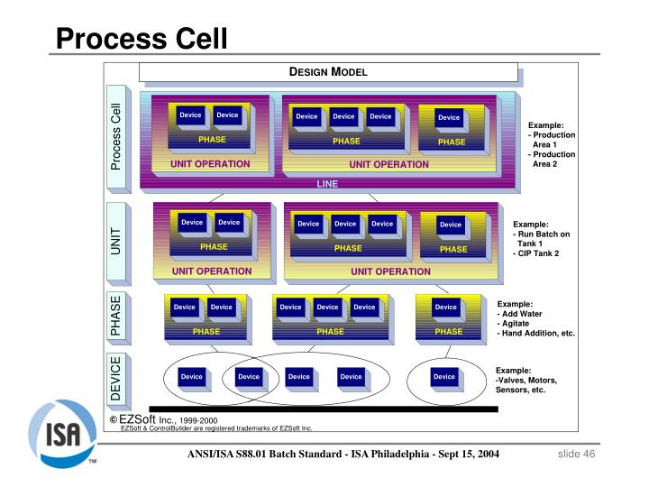 Process Cell