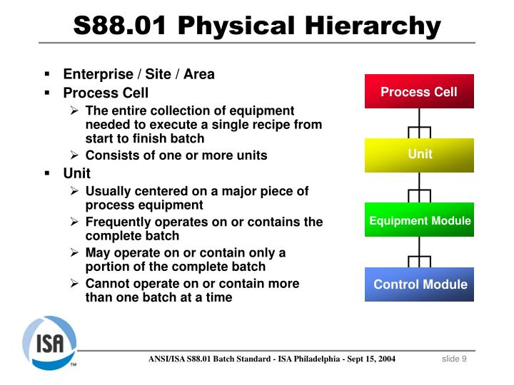 Enterprise / Site / Area