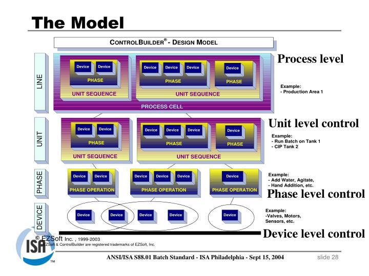 Process level