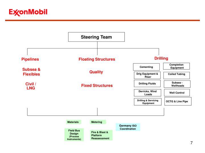 Steering Team