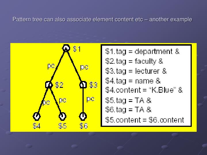 Pattern tree can also associate element content etc – another example