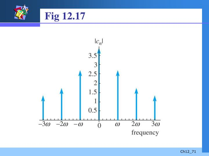 Fig 12.17