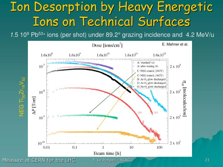 Ion Desorption by Heavy Energetic Ions on Technical Surfaces
