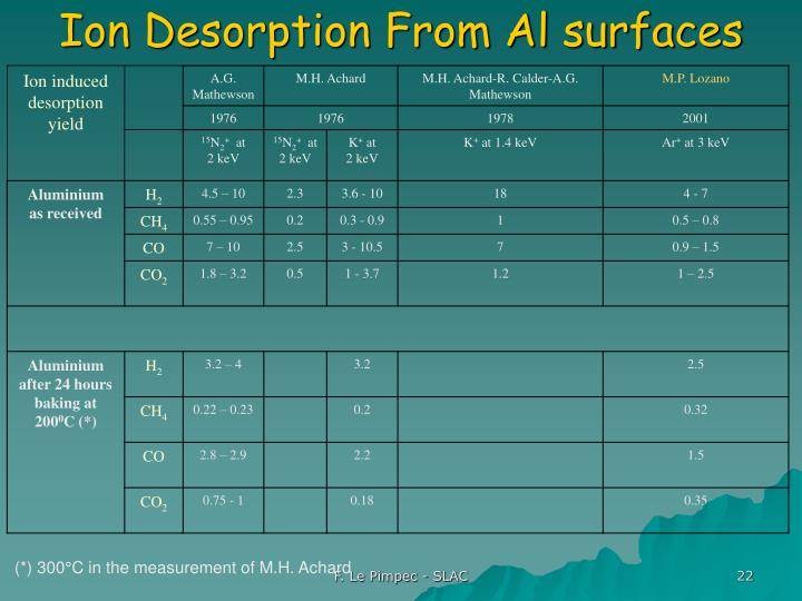 Ion Desorption From Al surfaces