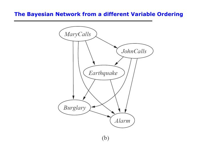 The Bayesian Network from a different Variable Ordering