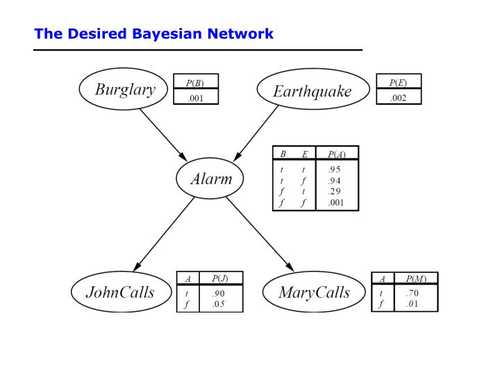 The Desired Bayesian Network