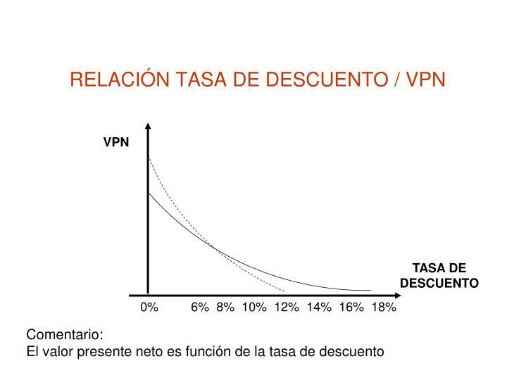 RELACIÓN TASA DE DESCUENTO / VPN