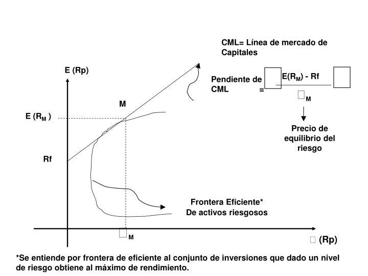 CML= Línea de mercado de                                          Capitales