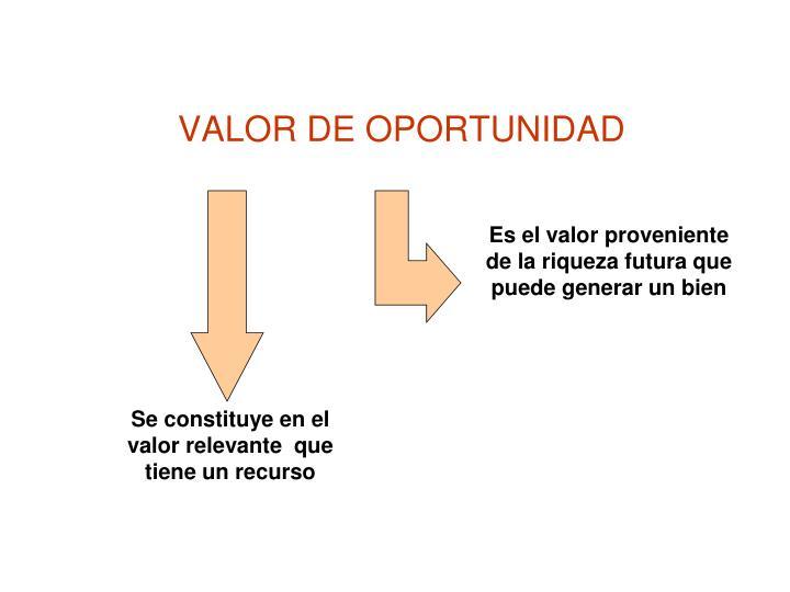 VALOR DE OPORTUNIDAD