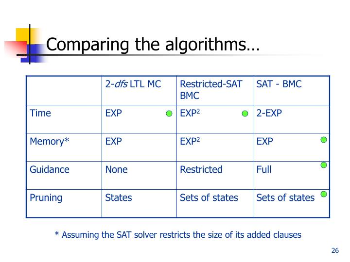 Comparing the algorithms…