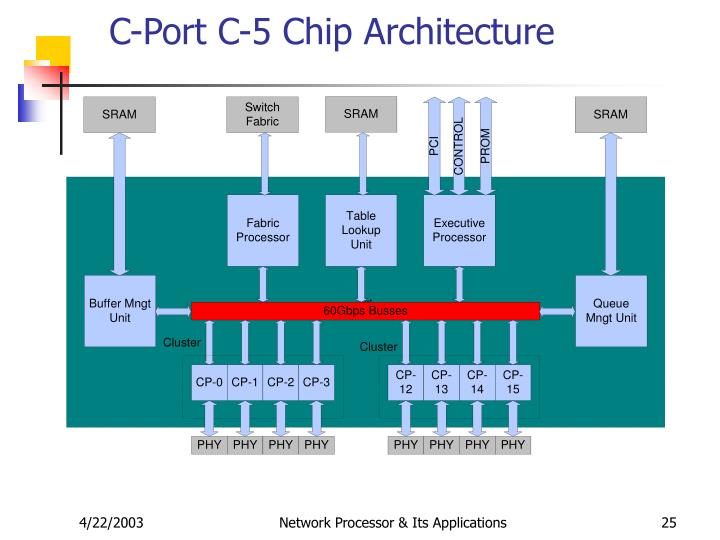 C-Port C-5 Chip Architecture