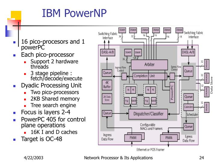 IBM PowerNP
