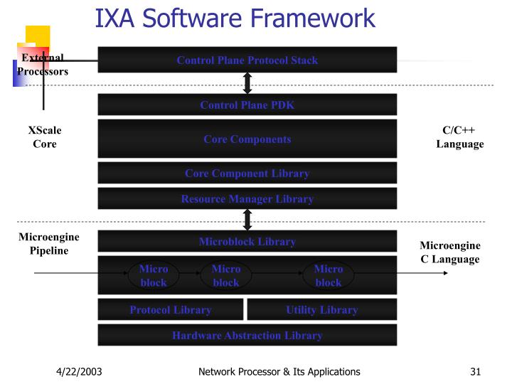 IXA Software Framework
