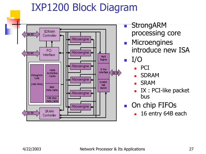 IXP1200 Block Diagram