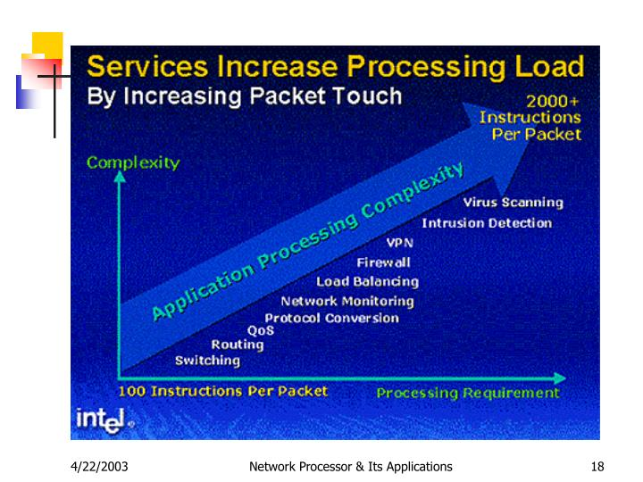 Network Processor & Its Applications