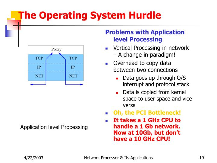 The Operating System Hurdle