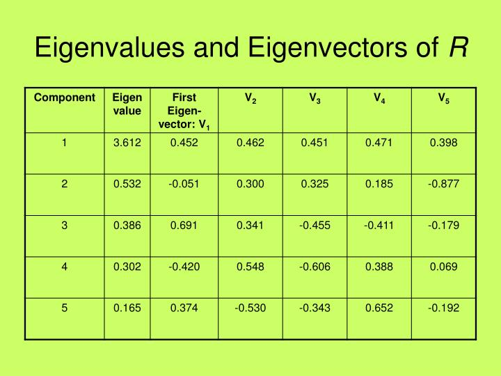 Eigenvalues and Eigenvectors of