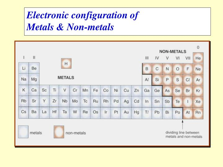 Electronic configuration of