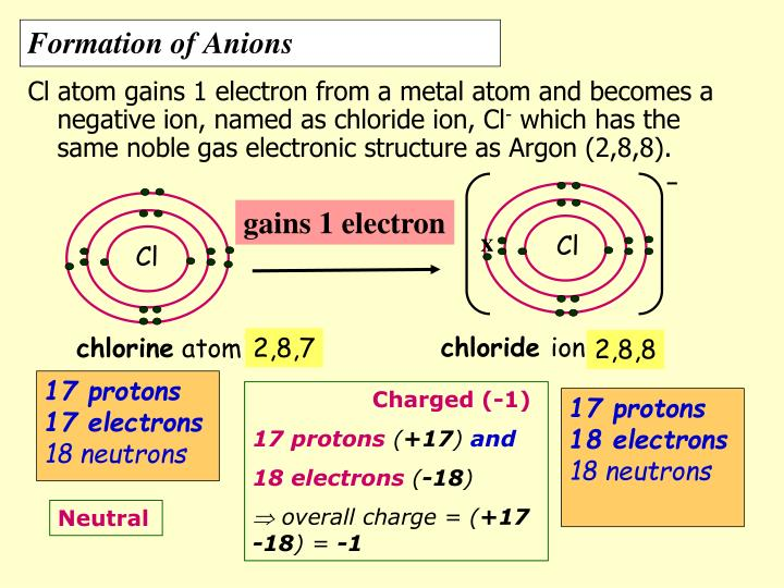 Cl atom gains 1 electron from a metal atom and becomes a negative ion, named as chloride ion, Cl